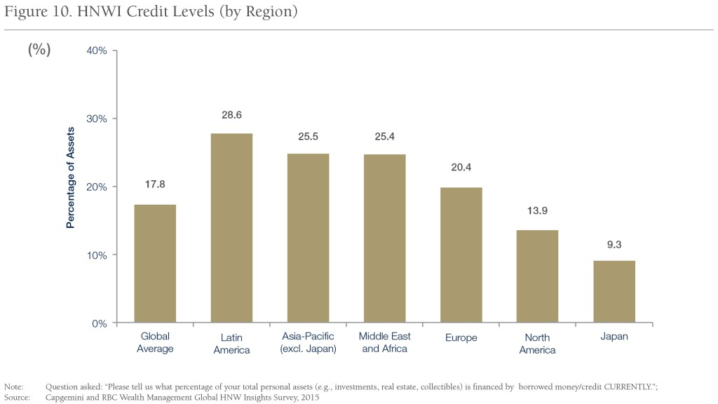 Fig_10_HNWI-Credit-Levels-(by-Region)_v1