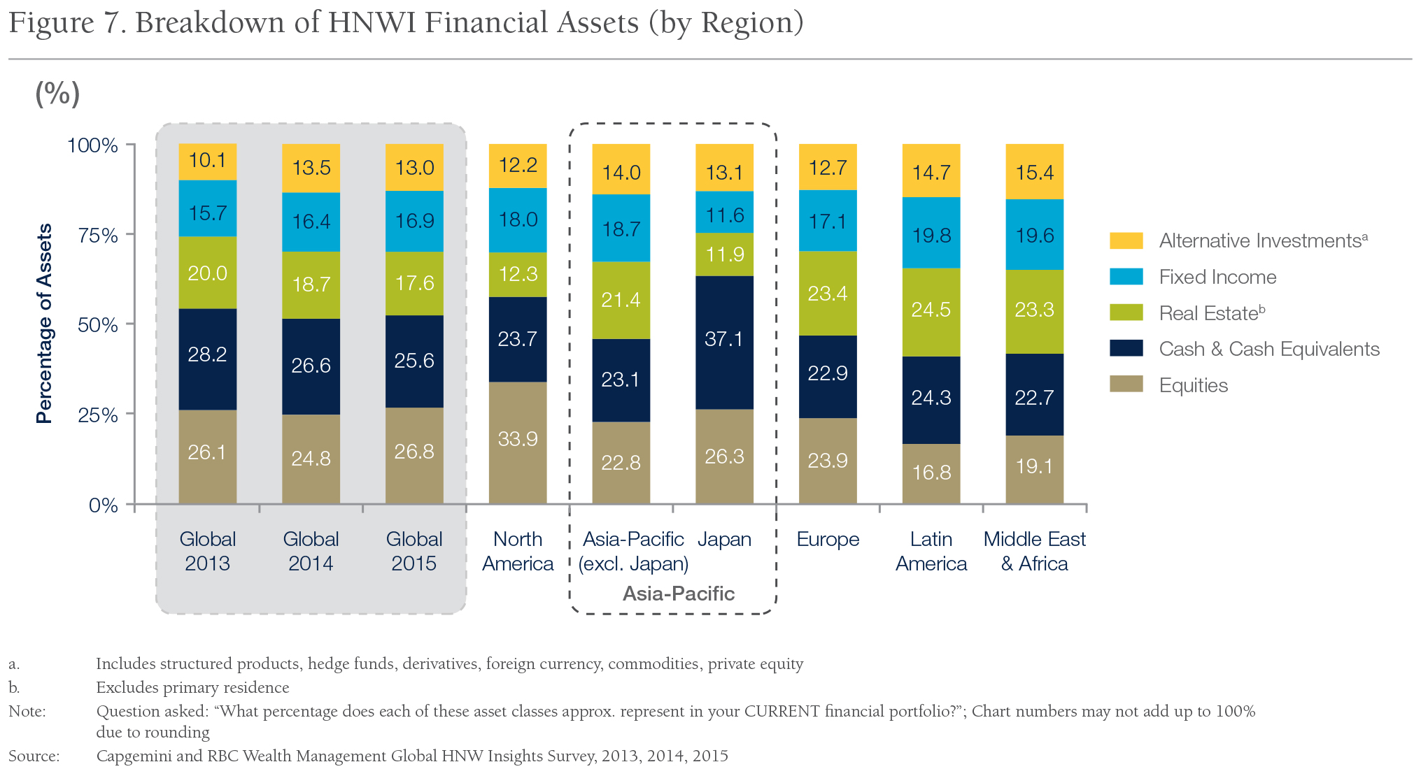 Fig_7_Breakdown-of-HNWI-Financial-Assets-(by-Region)