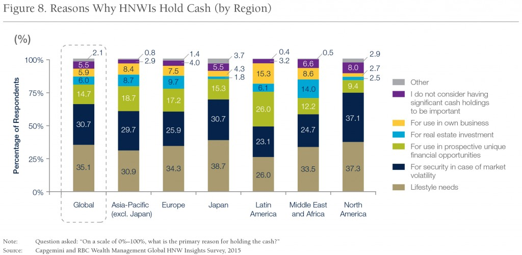 Fig_8_Reasons-Why-HNWIs-Hold-Cash-(by-Region)