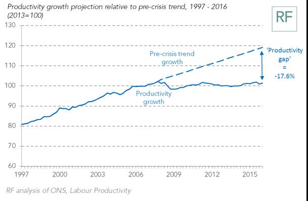 Rymer1 - Productivity